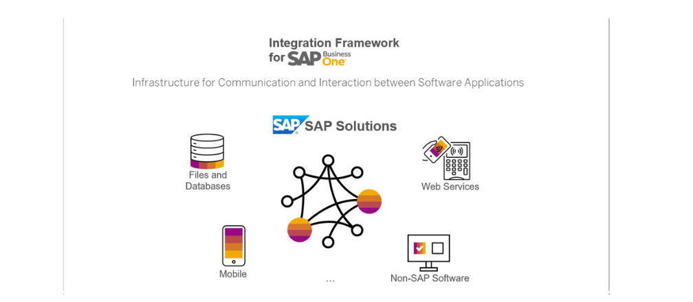 Easily Integrate SAP Business One HANA with Other Systems