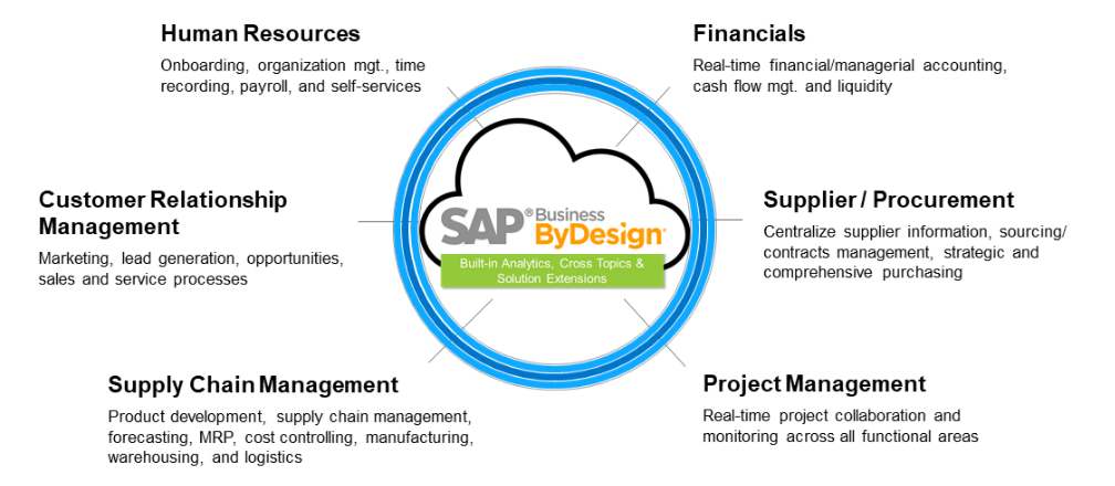Check How SAP Business ByDesign Could Be a Best Fit Cloud Suite for Project Management Companies