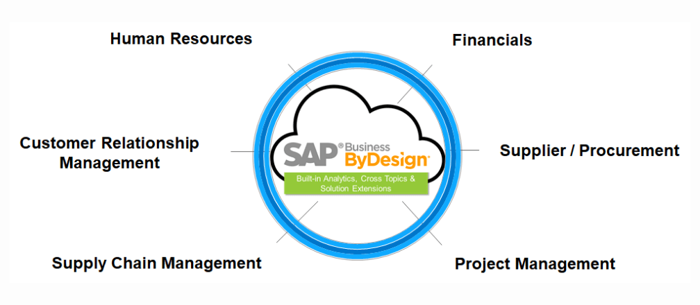 5 Reasons Why SAP Business ByDesign Is the Ideal ERP for Middle Size Companies